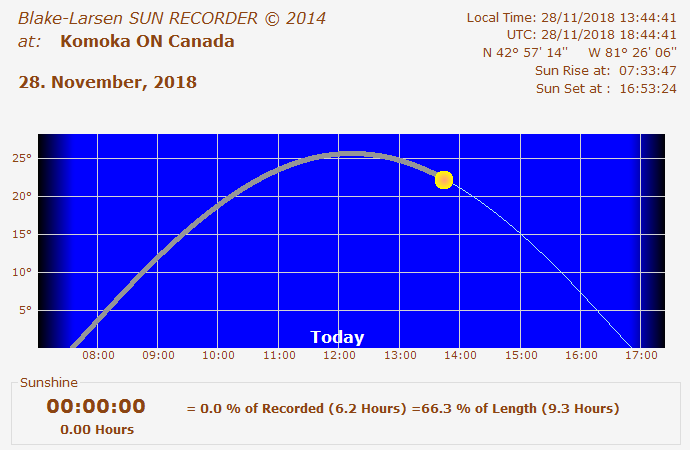 Sunrecorder Today